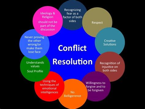 good article  leadership  conflict  conflict