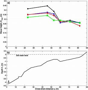 Experimental Conditions  A  Measured Wave Heights  H Rms
