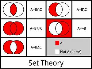 Set Theory And Relations