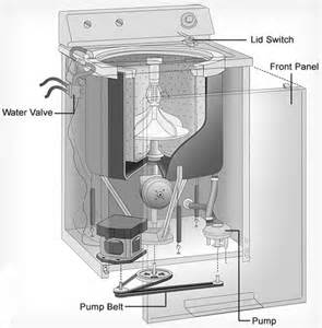 Whirlpool Top Load Washing Machines