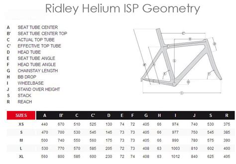 Ridley Helium Isp Geometry  Ee  Use Ee   Measurement C For An