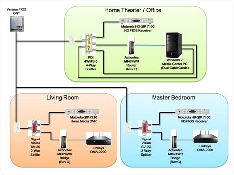 Home Network Wiring Diagram With Bridge by Actiontec Mi424wr A Cheap Moca Bridge For All Page 9