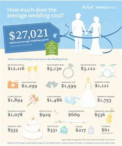 how much do weddings costname change blog i39m a mrs With normal wedding budget