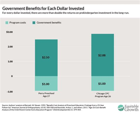 the benefits and costs of investing in early childhood 294   fig4