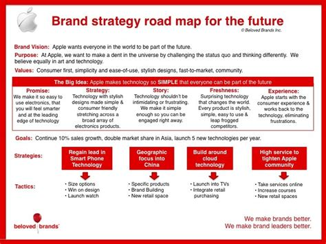 brand summary template how to create a brand strategy roadmap beloved brands