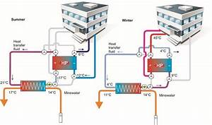 Schematic Diagram Of Reversible Heating And Cooling