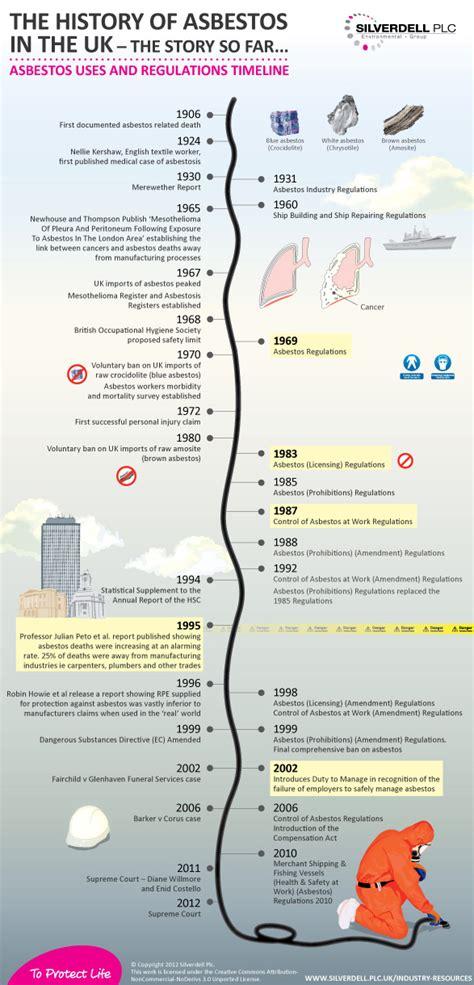 top  asbestos infographics