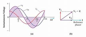 Phasor Diagram And Phasor Algebra Used In Ac Circuits