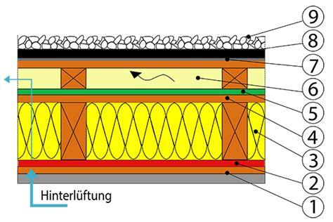 Zweischaliges Belueftetes Dach Kaltdach by Aufbau Kaltdach Nebenkosten F 252 R Ein Haus
