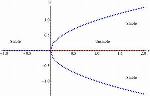 Differential Equations - Bifurcation Diagram