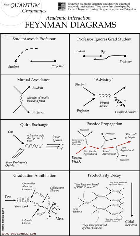 #feynmandiagram #phdcomics | Science Images | Feynman