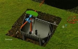 Regenwasserzisterne 5000 L : regenwassernutzung komplettset garten premium ~ Lizthompson.info Haus und Dekorationen