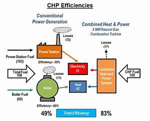 What Is Chp