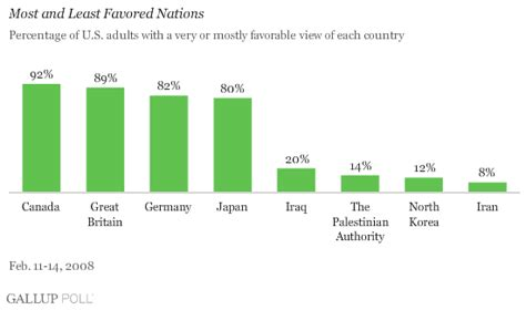 Americans' Most And Least Favored Nations