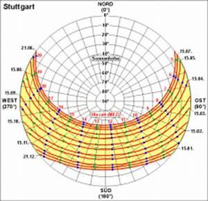 Sonnenstand Berechnen Online : stadtklima stuttgart online sonnenstand sonnenstand ~ Themetempest.com Abrechnung