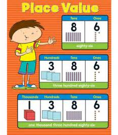 Math Place Value Chart