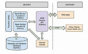 Web Service Api Structure