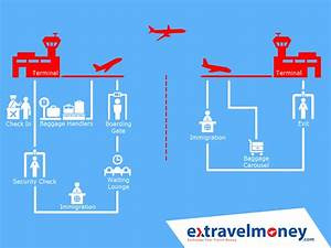 A To Z Guide To Airport Procedures For 1st Time
