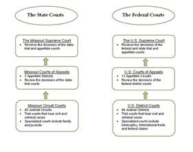 State and Federal Court System Chart