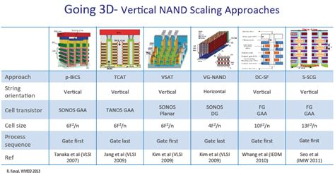 NAND | Semiconductor Manufacturing & Design Community
