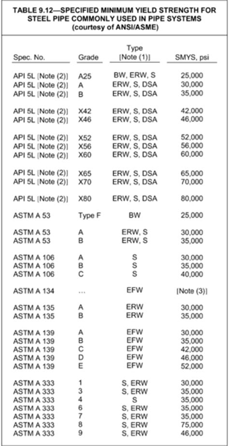 Pipe Wall Thickness Calculations (ASME B31.8)