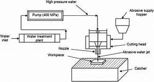 Abrasive Water Jet Milling