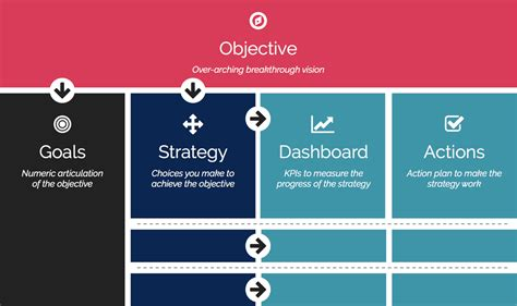 Objective Creator by Ogsm Strategy Creator Translate Objective To Strategy And