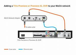 Setting Up A Moca Network For Tivo