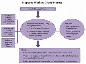 Financial Advisory and Financial Planning Policy Alternatives