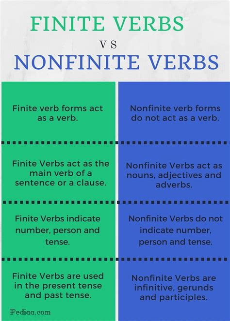 difference  finite  nonfinite verbs