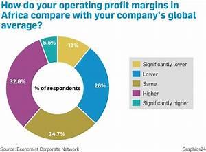 Operating profit margins in Africa | Graphics24