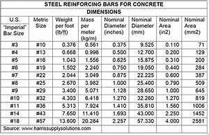 Fire Building  Construction Concerns  Concrete Reinforcing