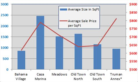 Price Per Sqft by Which Town Key West Neighborhood Had The Best Sales In