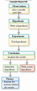 Science, Biology and the Scientific method