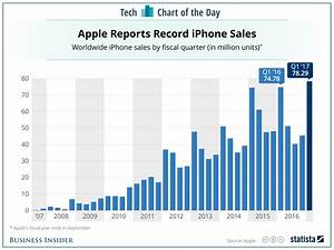 Here 39 S What Iphone Sales Have Been Each Year Since The