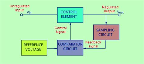 Different Types Of Voltage Regulator And Working Principle