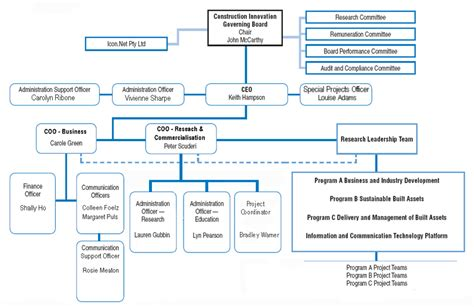 Construction Organizational Structure Construction Project Team Structure Chart Construction