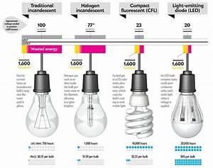How To Buy A Better Lightbulb