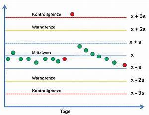 Systematischer Fehler Berechnen : 18 qualit tssicherung im klinischen labor ~ Themetempest.com Abrechnung