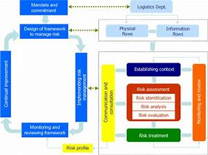 Risk Management Framework Of Logistics