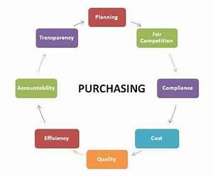 Purchasing | Spartanburg County, SC