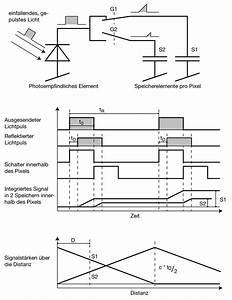Projektionsfläche Berechnen : 3d objekterkennung thorsis technologies gmbh ~ Themetempest.com Abrechnung