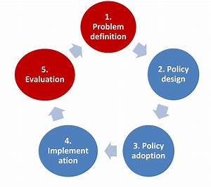 Factors Influencing Policy Formulation And Decision