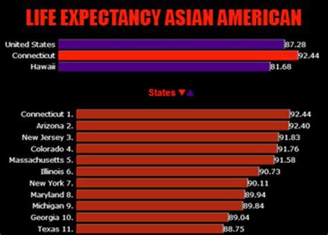 usa life expectancy asian american