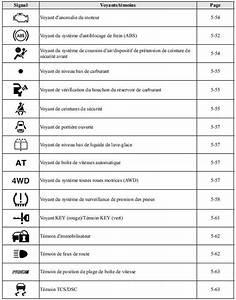 Signification Voyant Tableau De Bord Scenic : voyant orange voiture signification voyants de voiture que signifient ils fiche pratique ~ Gottalentnigeria.com Avis de Voitures