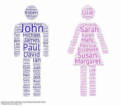 Oc Names Common Gender Dataisbeautiful