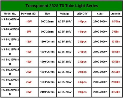 ultra efficient external driver 15w led lights price