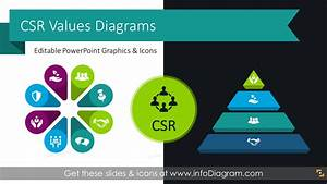 18 Corporate Social Responsibility Diagrams To Illustrate Csr Values Models Areas And Initiatives