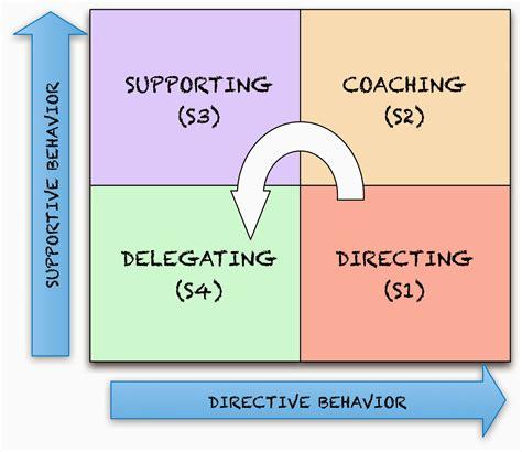 agile game development situational leadership