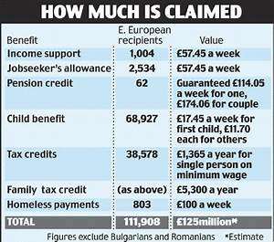 Benefits bill for eastern European migrants hits £125m ...